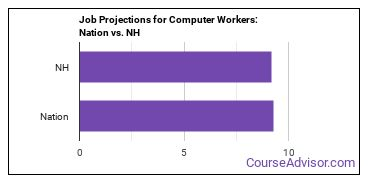 Job Projections for Computer Workers: Nation vs. NH