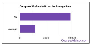 Computer Workers in NJ vs. the Average State