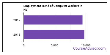 Computer Workers in NJ Employment Trend
