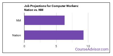 Job Projections for Computer Workers: Nation vs. NM