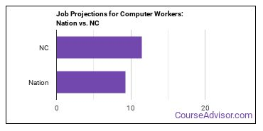 Job Projections for Computer Workers: Nation vs. NC