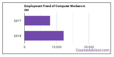 Computer Workers in OH Employment Trend