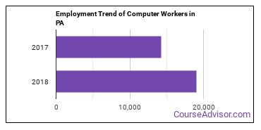 Computer Workers in PA Employment Trend