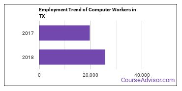 Computer Workers in TX Employment Trend