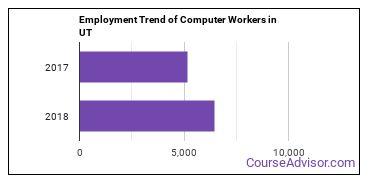 Computer Workers in UT Employment Trend