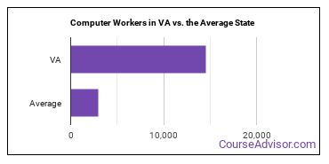 Computer Workers in VA vs. the Average State
