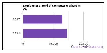 Computer Workers in VA Employment Trend