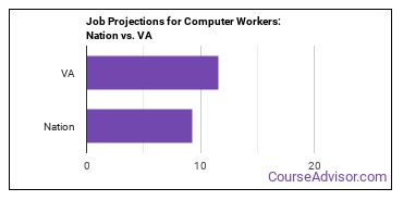 Job Projections for Computer Workers: Nation vs. VA