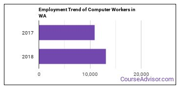 Computer Workers in WA Employment Trend