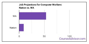 Job Projections for Computer Workers: Nation vs. WA
