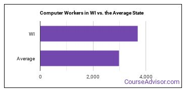 Computer Workers in WI vs. the Average State