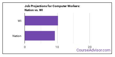Job Projections for Computer Workers: Nation vs. WI