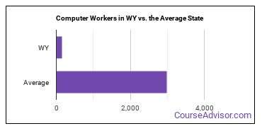 Computer Workers in WY vs. the Average State