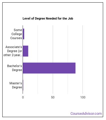 Computer Programmer Degree Level