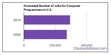 Forecasted Number of Jobs for Computer Programmers in U.S.