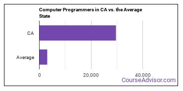 Computer Programmers in CA vs. the Average State