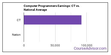Computer Programmers Earnings: CT vs. National Average