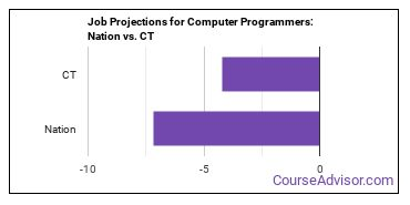 Job Projections for Computer Programmers: Nation vs. CT
