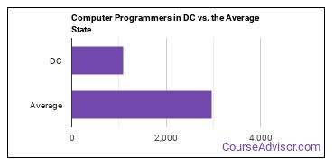 Computer Programmers in DC vs. the Average State