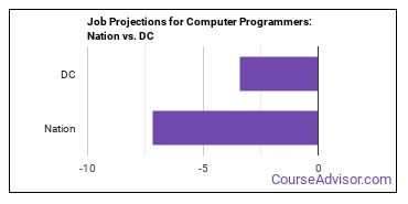 Job Projections for Computer Programmers: Nation vs. DC