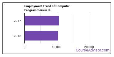 Computer Programmers in FL Employment Trend