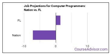 Job Projections for Computer Programmers: Nation vs. FL