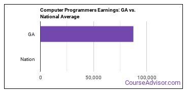 Computer Programmers Earnings: GA vs. National Average