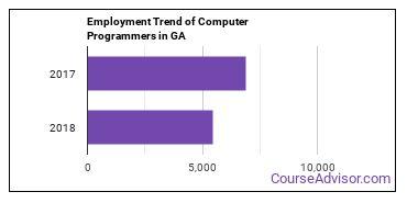 Computer Programmers in GA Employment Trend