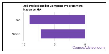 Job Projections for Computer Programmers: Nation vs. GA