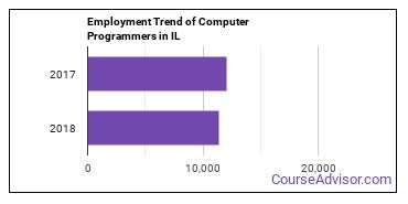 Computer Programmers in IL Employment Trend