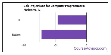 Job Projections for Computer Programmers: Nation vs. IL