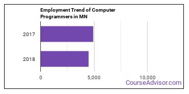 Computer Programmers in MN Employment Trend