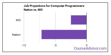 Job Projections for Computer Programmers: Nation vs. MO