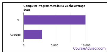 Computer Programmers in NJ vs. the Average State