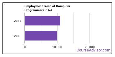 Computer Programmers in NJ Employment Trend
