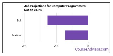 Job Projections for Computer Programmers: Nation vs. NJ