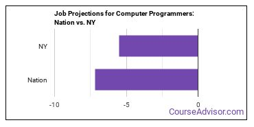 Job Projections for Computer Programmers: Nation vs. NY