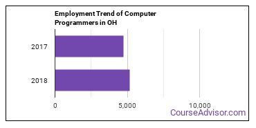 Computer Programmers in OH Employment Trend