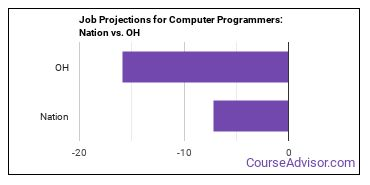Job Projections for Computer Programmers: Nation vs. OH
