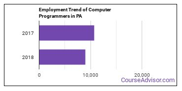 Computer Programmers in PA Employment Trend