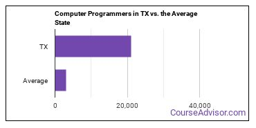 Computer Programmers in TX vs. the Average State