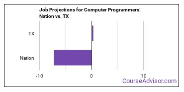 Job Projections for Computer Programmers: Nation vs. TX