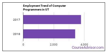 Computer Programmers in UT Employment Trend