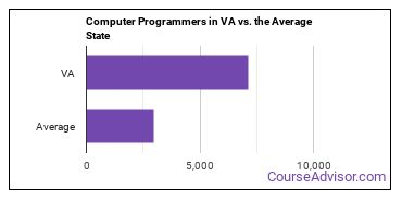 Computer Programmers in VA vs. the Average State