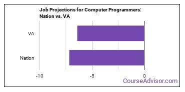 Job Projections for Computer Programmers: Nation vs. VA