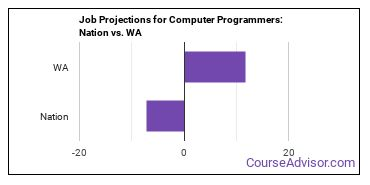Job Projections for Computer Programmers: Nation vs. WA