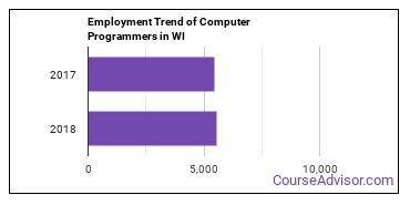 Computer Programmers in WI Employment Trend