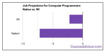 Job Projections for Computer Programmers: Nation vs. WI