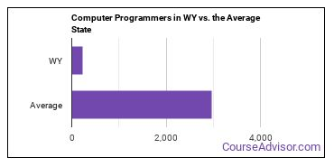Computer Programmers in WY vs. the Average State