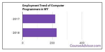 Computer Programmers in WY Employment Trend